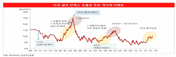 달러인덱스와역사적이벤트
