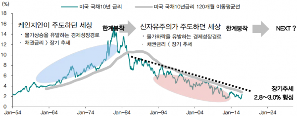 Plaza Agreement 1985