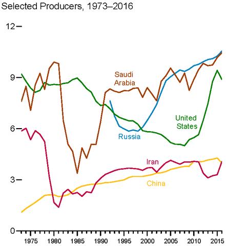 미국 원유 생산량 옐로우의 블로그